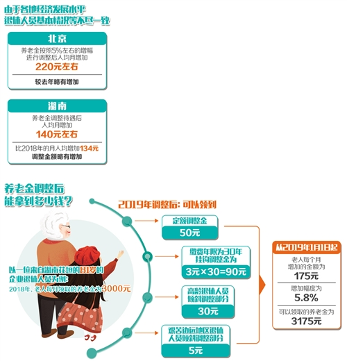 北京退休职工2014涨养老金图片_您的养老金要涨了!多地调整金额增幅略高于去年-半月谈