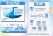 """25个省区市陆续公布上半年""""成绩单"""""""