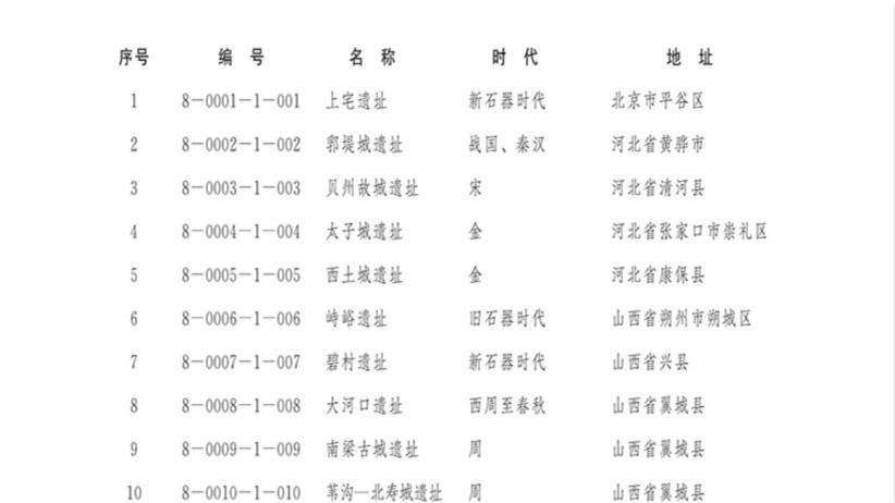 第八批全国重点文物保护单位公布