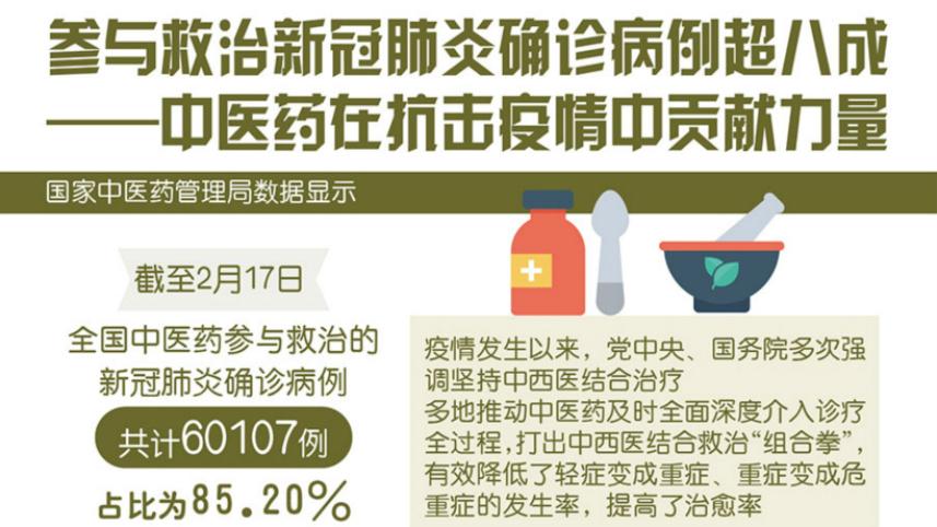 中医药参与救治新冠肺炎确诊病例超八成