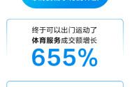 北京下调响应级别 京东体育服务成交额暴涨655% 户外装备增长249%