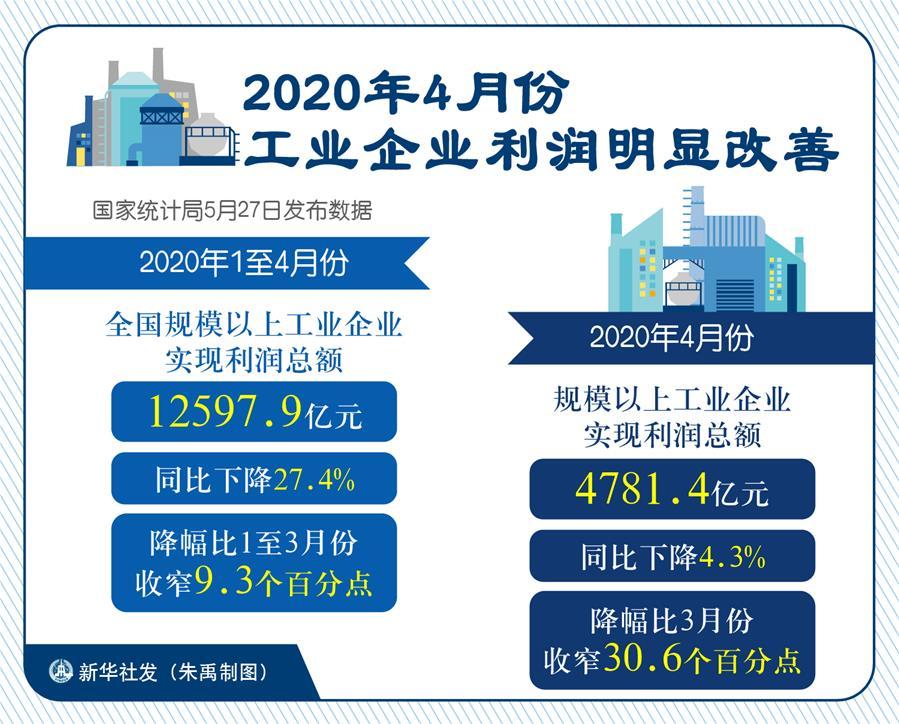 (图表)[经济]2020年4月份工业企业利润明显改善