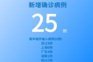 國家衛健委:5月16日新增新冠肺炎確診病例25例 其中本土病例5例